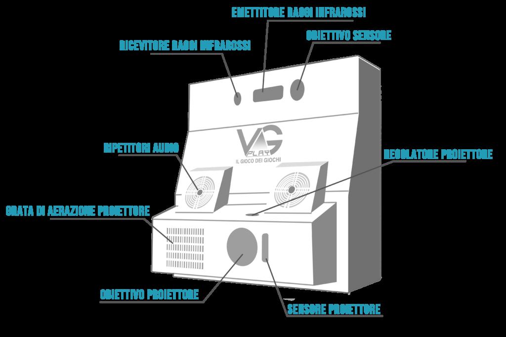 macchina schema indicazioni